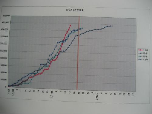 糸もずくの生産量と最適出荷時期のグラフ
